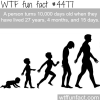 10000 days old wtf fun facts