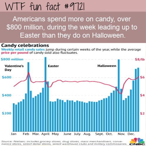 Americans spend more on candy