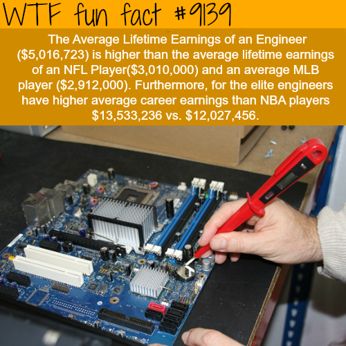 Engineers vs Professional Players - WTF Fun Facts