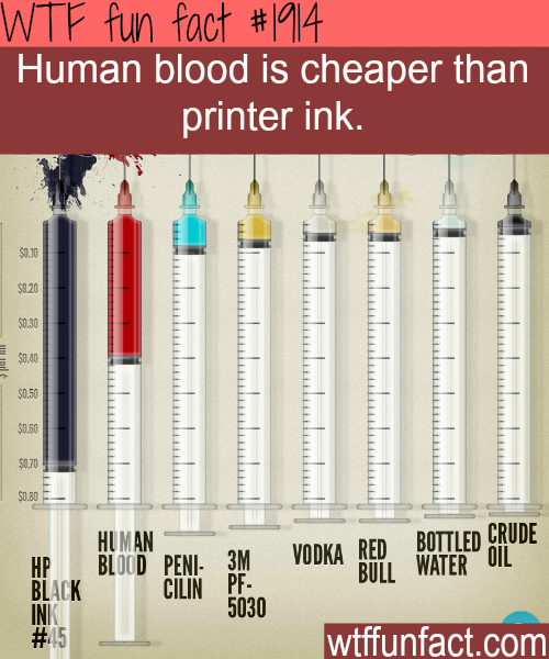 Human blood is cheaper than printer ink - WTF fun facts
