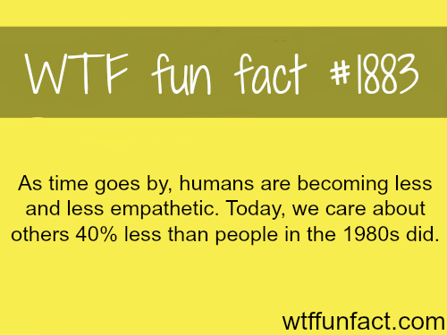 Humans are becoming less empathetic -WTF fun facts