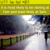 most likely time to rain wtf fun fact