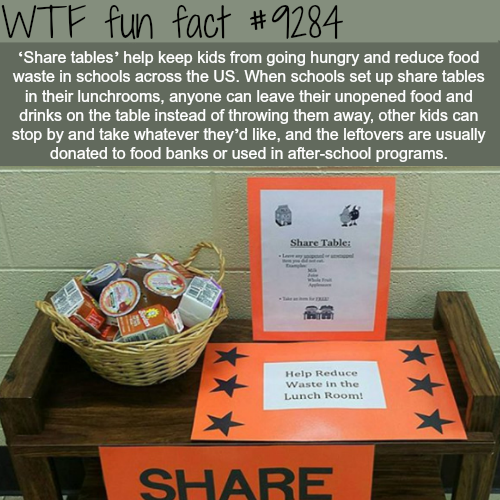 Share tables - WTF fun facts