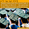 student loans hit a record high wtf fun facts