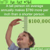 taller people make more money than shorter people