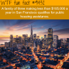 the most expensive city in the us wtf fun fact