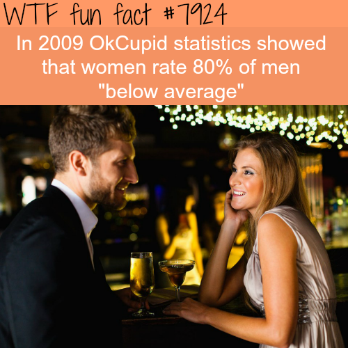 Women rate 80% of men below average - WTF fun facts