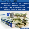 WTF Fun Fact – College Textbook Prices